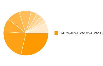 תל בונד שקלי-התפלגות סקטוריאלית של החברות במדד